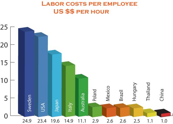 Labor Costs Per Employee