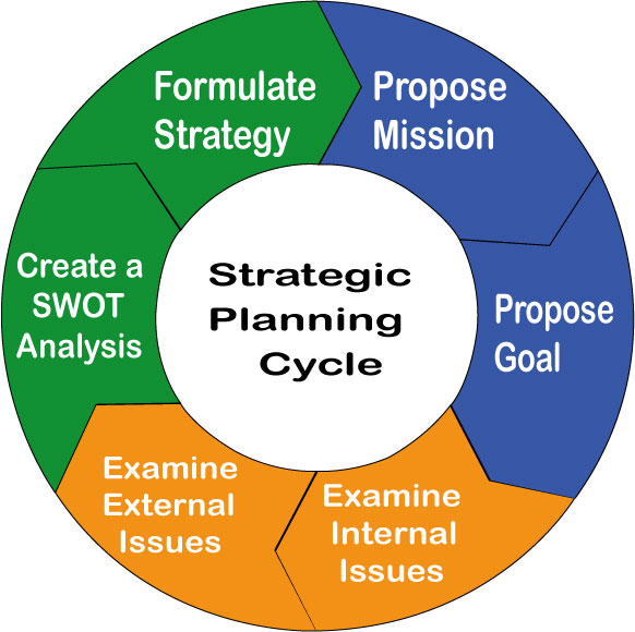 strategic planning and business strategy Reader approved how to write a strategic plan for an organization one methods: sample communications strategies community q&a strategic planning involves outlining an organization's purpose, goals and the methods that will be used to accomplish those goals.