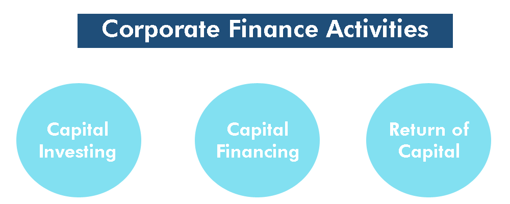 corporat finance activities image