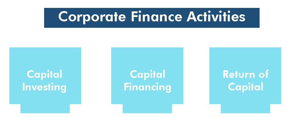 corporat finance activities image