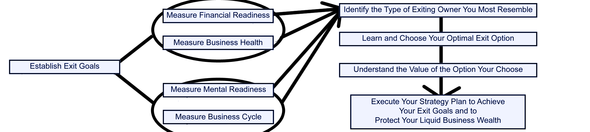 the exit planning process image